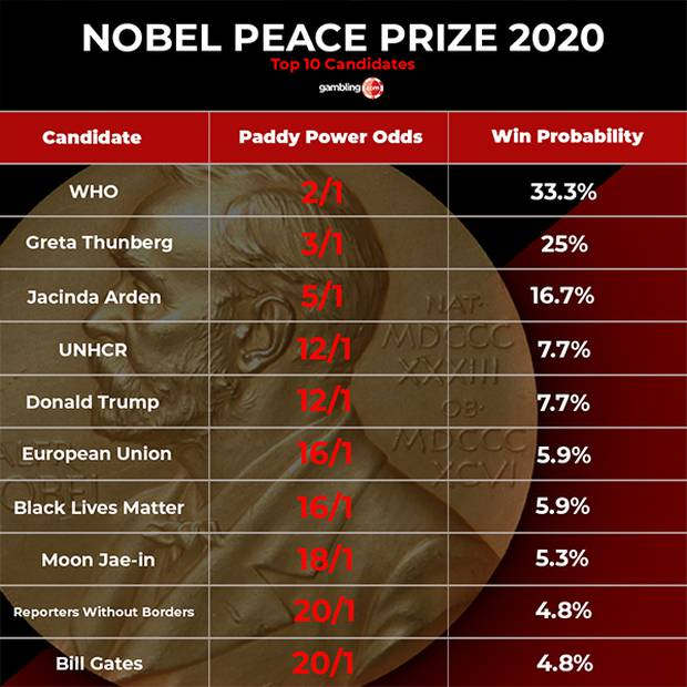 The Nobel Peace Prize odds. Photo / Gambling.com