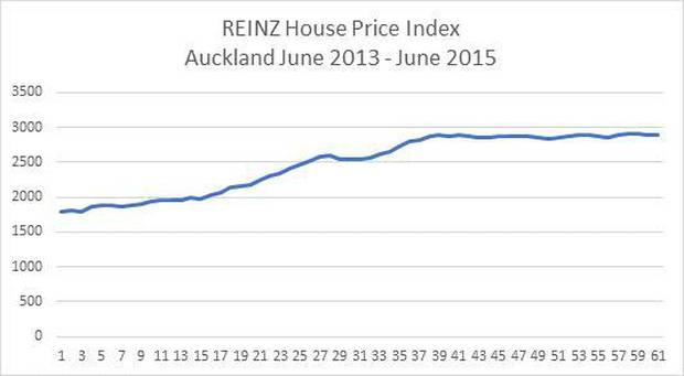 The House Price Index gives a better overall picture of house values in the Auckland market than the median prices, REINZ says. Image/REINZ