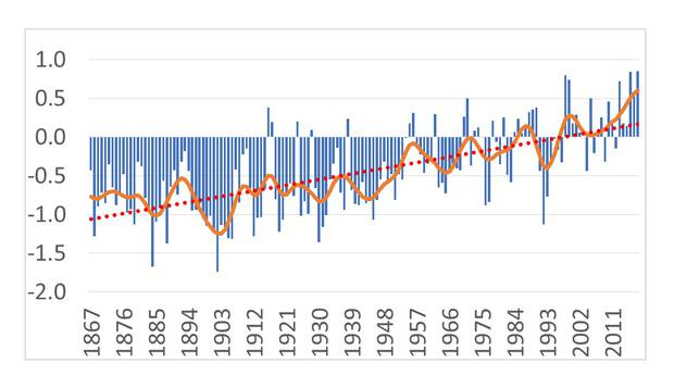 The New Zealand extended temperature record, 1867 - 2018, compared with the 1981 - 2010 normal. Bars represent individual years, the orange line smoothed trends, and dotted red line the overall trend. Source / Professor Jim Salinger