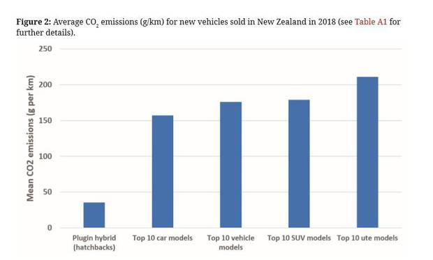 A graph showing carbon emissions per kilometre for differing vehicle types. Photo / NZMJ