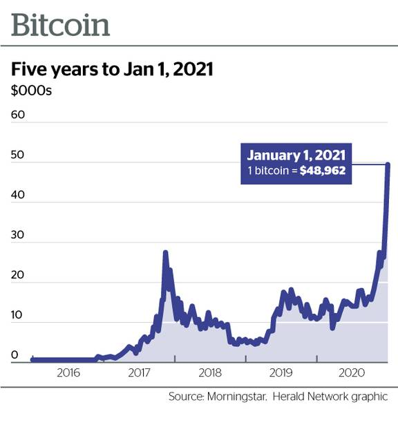 nz bitcoin