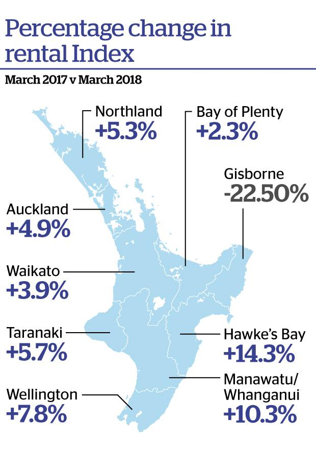 Shortage drives regional rents to record