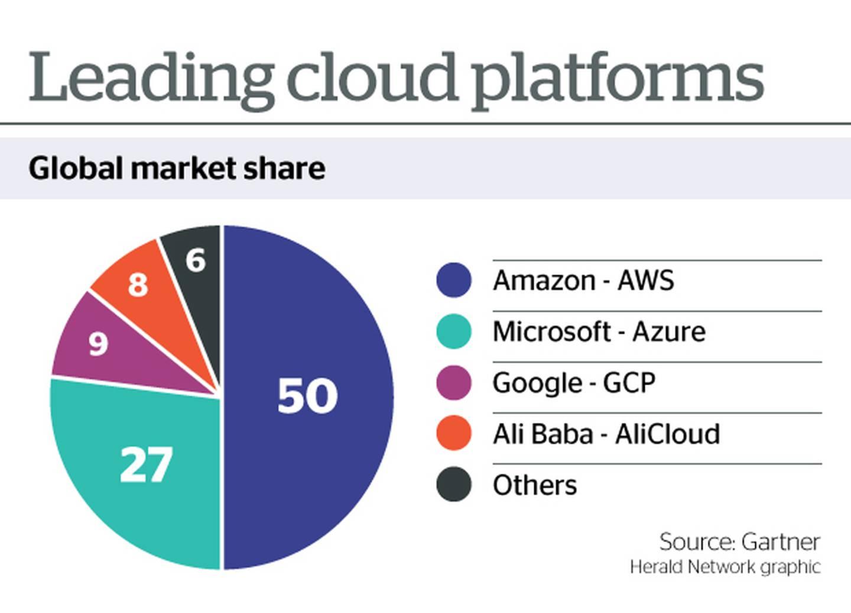 CloudPlatforms