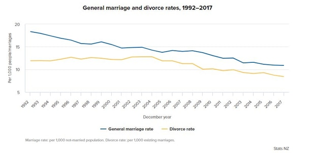 Marriage rates are falling in New Zealand and in the United Kingdom and Australia.