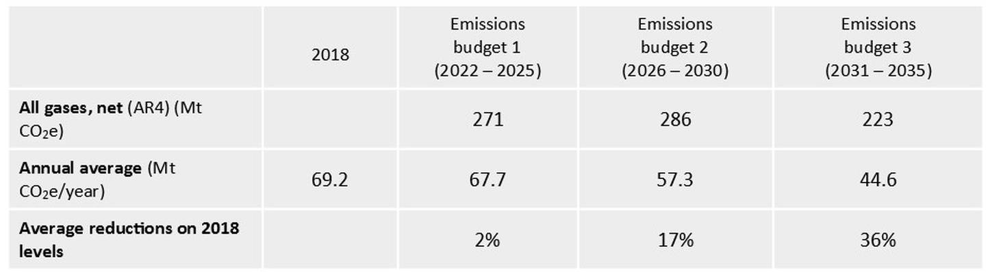This table shows the commission's proposed emissions budgets. All gases are combined as CO2 equivalent. Source / Climate Change Commission
