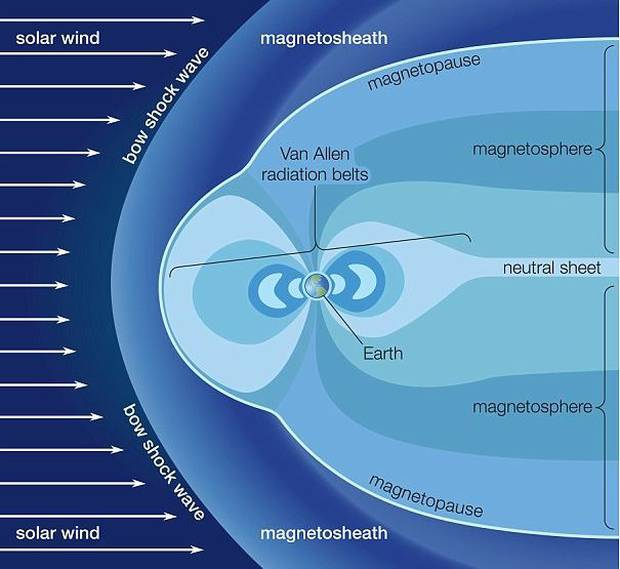 Scientists concerned over rapid shift in magnetic North Pole
