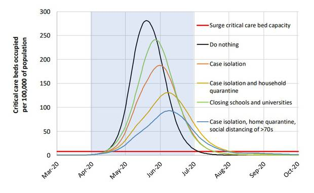 This graph in the Imperial College London report shows