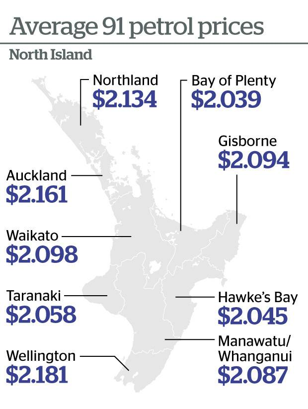 Average 91 petrol prices for the North Island.