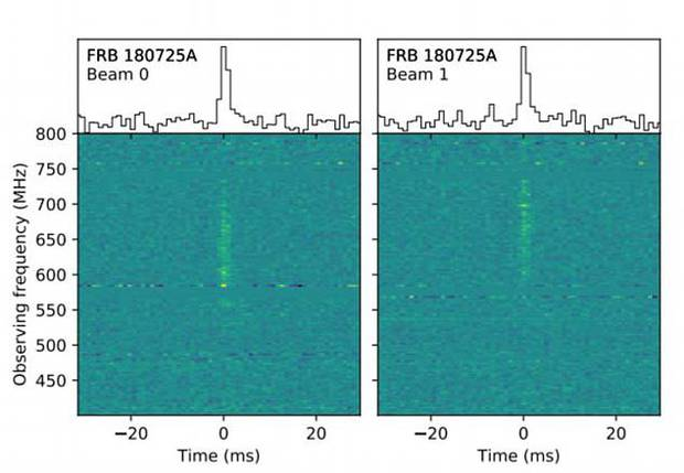 The short burst of radio waves detected by the state-of-the-art Canadian Hydrogen Intensity Mapping Experiment (CHIME) telescope.