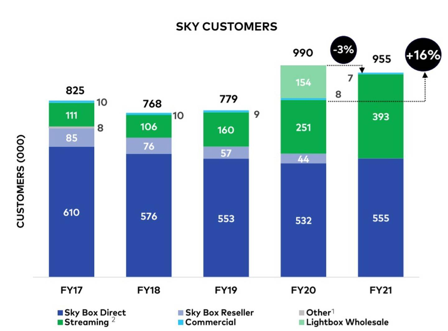 """Sky TV's changing customer mix. The streaming category aggregates Neon, Sky Sport Now and RugbyPass subs. The """"Lightbox Wholesale"""" segment was Spark customers who got Lightbox """"free"""" with their broadband or mobile plan under a wholesale deal until Lightbox was rolled into Neon in June last year. Source / NZX filing"""