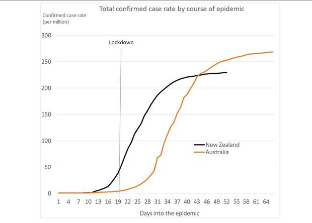 Otago University Associate Professor Brian Cox's analysis comparing NZ's and Australia's rate of confirmed cases per million people. Photo / Supplied