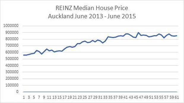 REINZ chief executive Bindi Norwell says median house values have largely held steady within above $800,000 over the past 15 months. Image/REINZ