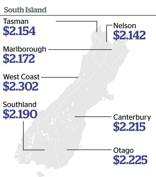 Average 91 petrol prices for the South Island.