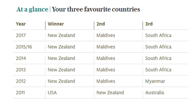 Britain's three favourite countries to travel to have remained consistent over the past four years. Photo / The Guardian
