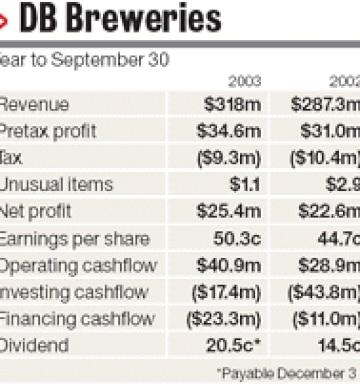 DB lifts profit 13pc on beer sales spike - NZ Herald