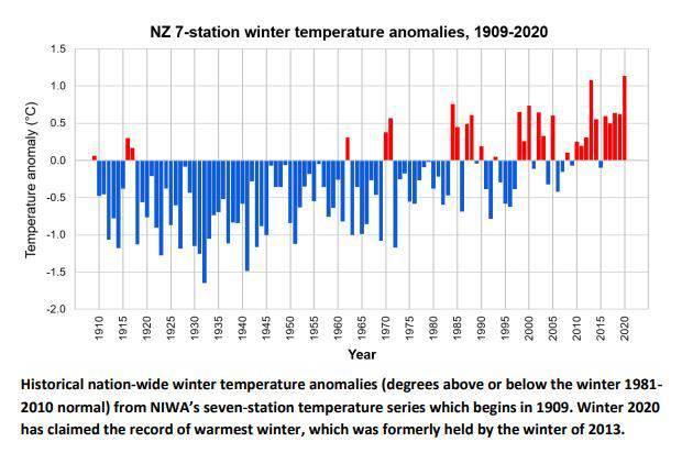 New Zealand's average winter temperatures since 1909. Image/ Niwa